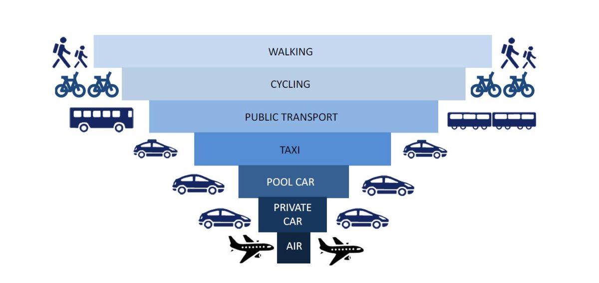 Transport Hierarchy